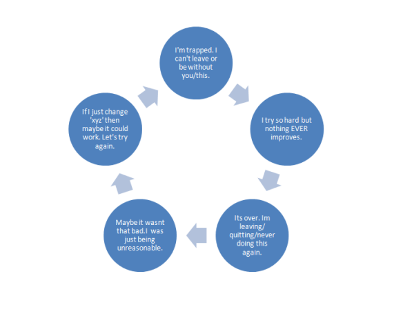 DDT diagram